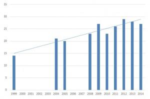 Učinek naravovarstvenega upravljanja DOPPS na Naravnem rezervatu Iški morost na repaljščico, kjer smo uspeli lokalno povečati populacijo iz 14 na 25 parov. Graf: Damijan Denac