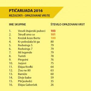 2016_11_10_ptičarijada16_rezultat_opazovane