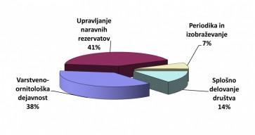 Struktura odhodkov društva v letu 2013