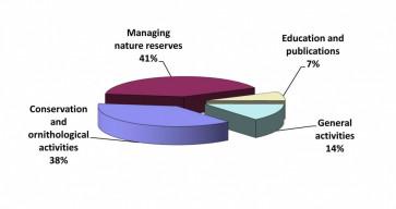 The organisation's spending breakdown for 2013
