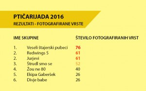 2016_11_10_ptičarijada16_rezultat_fotkane